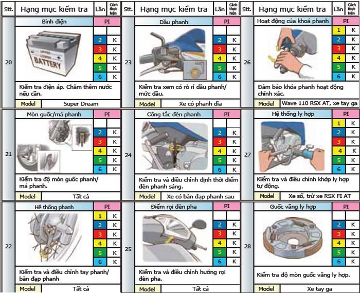 Nội dung các hạng mục kiểm tra định kỳ