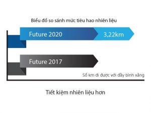 Future Fi - Khả năng tiết kiệm nhiên liệu